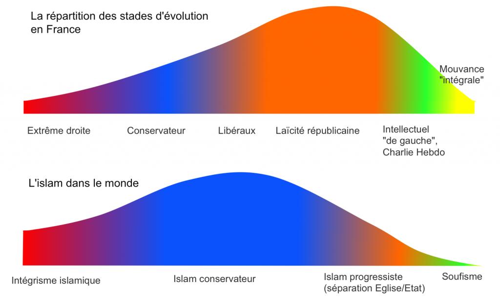 La réparttion des couleurs de la Spirale pour la France et l'Islam