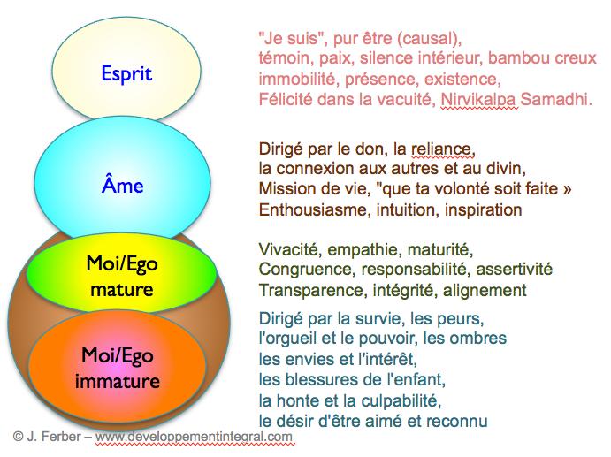 Les 4 modes principaux de l'être