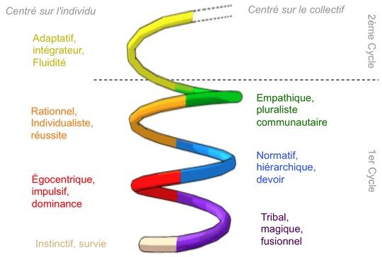 La Spirale Dynamique